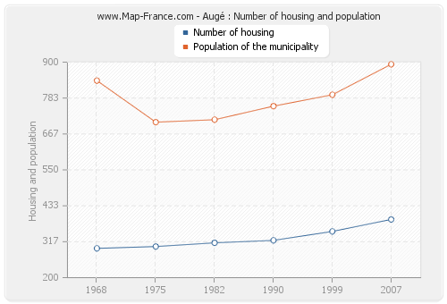 Augé : Number of housing and population