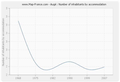 Augé : Number of inhabitants by accommodation