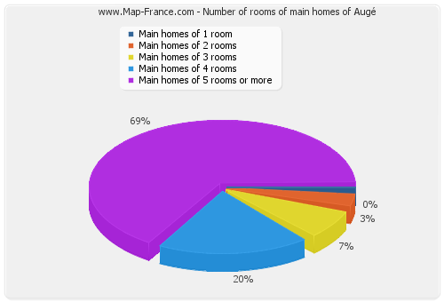 Number of rooms of main homes of Augé