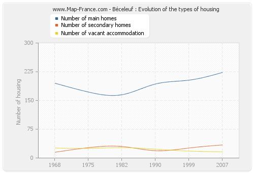 Béceleuf : Evolution of the types of housing