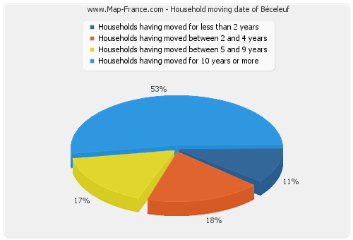 Household moving date of Béceleuf