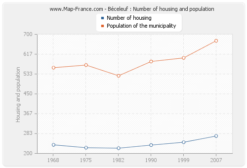 Béceleuf : Number of housing and population