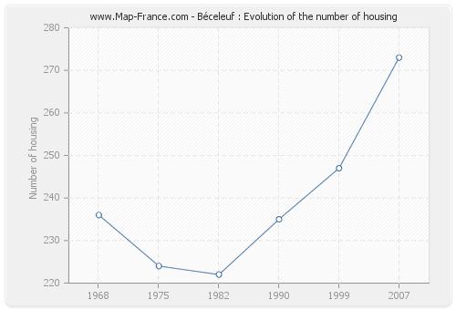 Béceleuf : Evolution of the number of housing