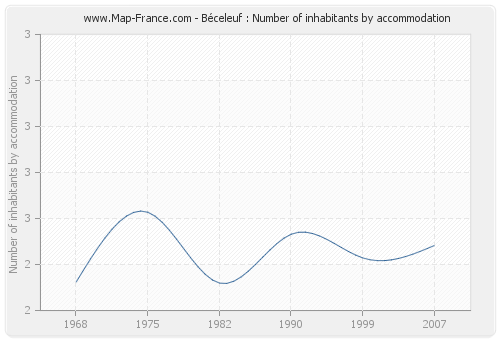 Béceleuf : Number of inhabitants by accommodation