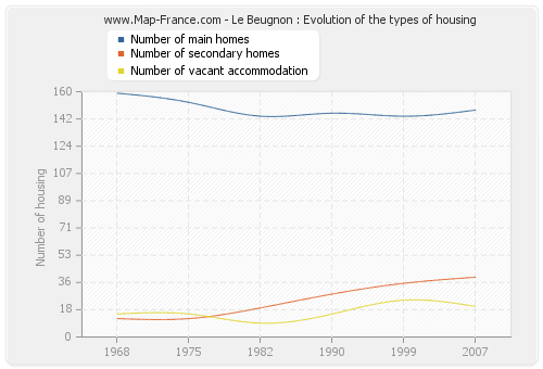 Le Beugnon : Evolution of the types of housing