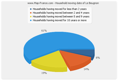 Household moving date of Le Beugnon