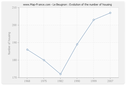 Le Beugnon : Evolution of the number of housing