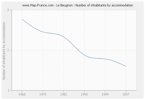 Le Beugnon : Number of inhabitants by accommodation