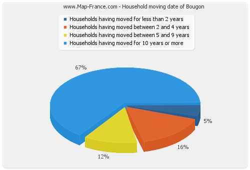 Household moving date of Bougon