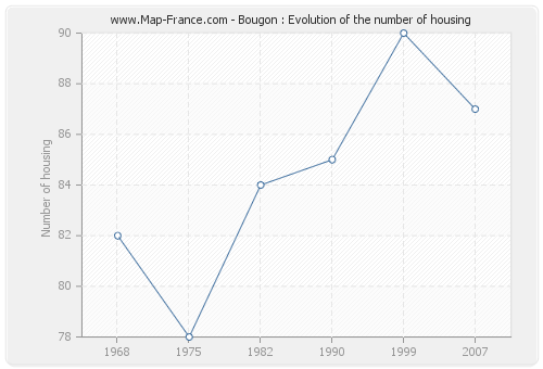 Bougon : Evolution of the number of housing