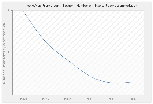Bougon : Number of inhabitants by accommodation