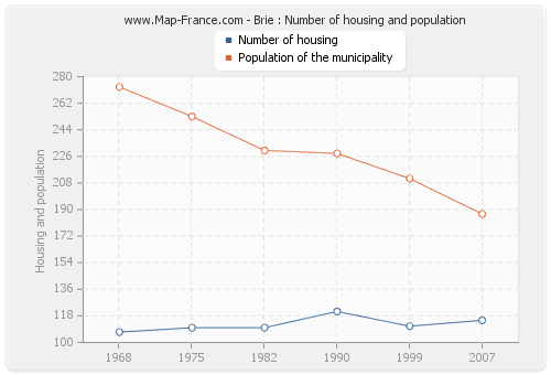 Brie : Number of housing and population