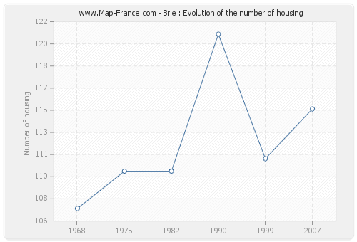 Brie : Evolution of the number of housing