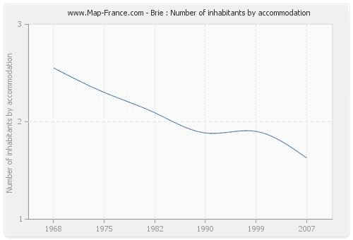 Brie : Number of inhabitants by accommodation