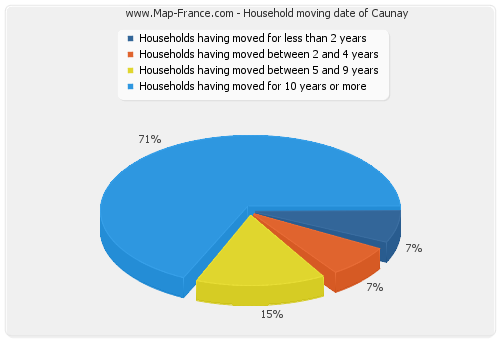 Household moving date of Caunay