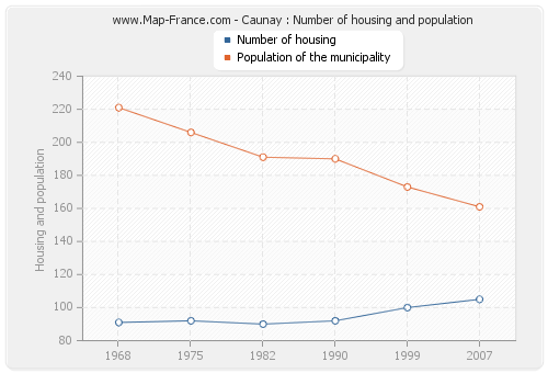 Caunay : Number of housing and population