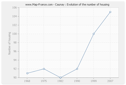 Caunay : Evolution of the number of housing