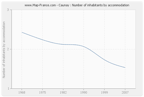 Caunay : Number of inhabitants by accommodation