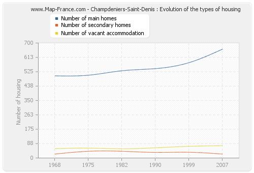 Champdeniers-Saint-Denis : Evolution of the types of housing
