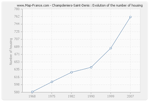 Champdeniers-Saint-Denis : Evolution of the number of housing