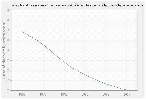 Champdeniers-Saint-Denis : Number of inhabitants by accommodation