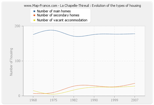 La Chapelle-Thireuil : Evolution of the types of housing