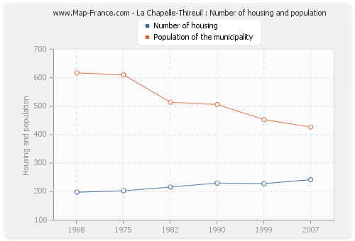 La Chapelle-Thireuil : Number of housing and population
