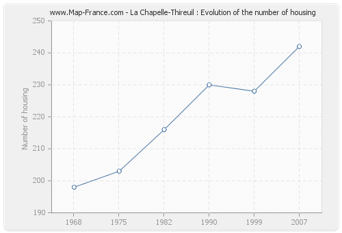 La Chapelle-Thireuil : Evolution of the number of housing