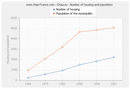 Chauray : Number of housing and population