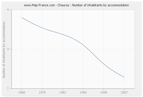 Chauray : Number of inhabitants by accommodation