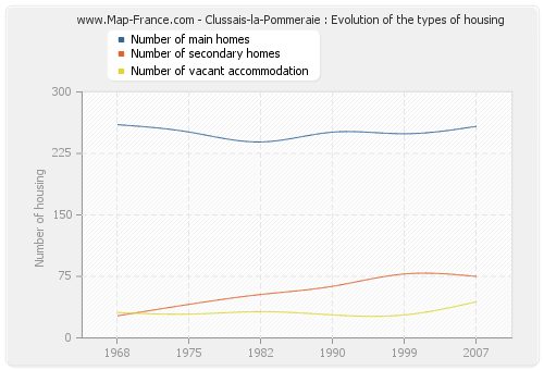 Clussais-la-Pommeraie : Evolution of the types of housing