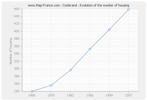 Combrand : Evolution of the number of housing