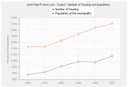 Coulon : Number of housing and population