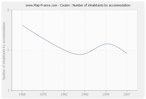 Coulon : Number of inhabitants by accommodation