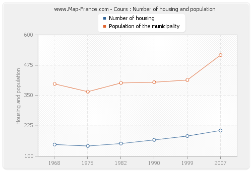 Cours : Number of housing and population
