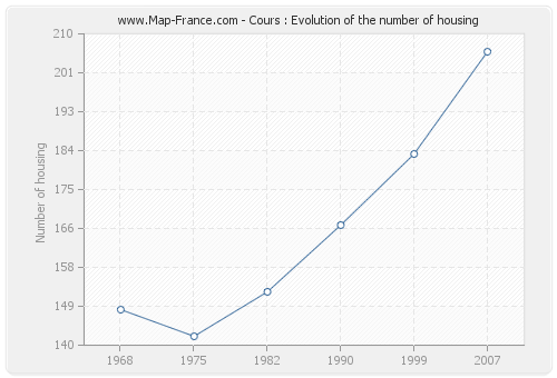 Cours : Evolution of the number of housing