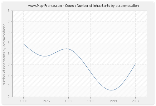 Cours : Number of inhabitants by accommodation