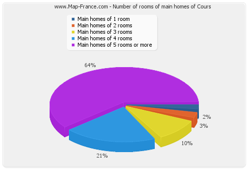 Number of rooms of main homes of Cours
