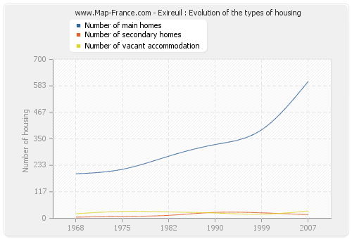 Exireuil : Evolution of the types of housing