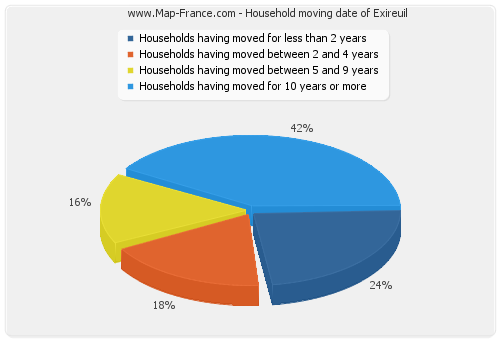 Household moving date of Exireuil