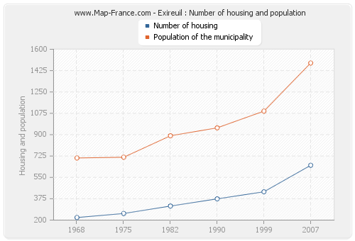 Exireuil : Number of housing and population