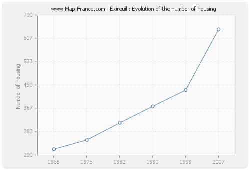 Exireuil : Evolution of the number of housing