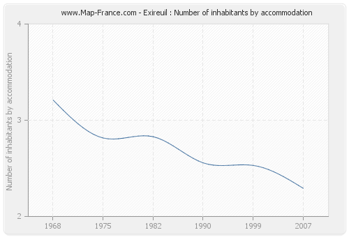 Exireuil : Number of inhabitants by accommodation