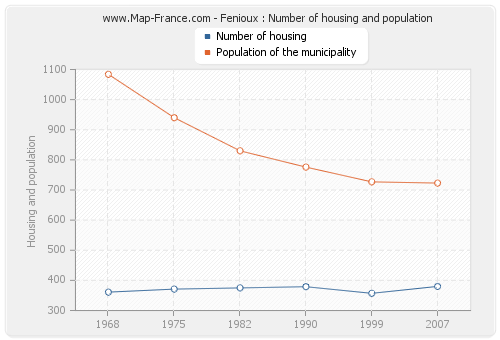 Fenioux : Number of housing and population