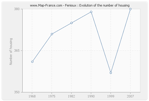 Fenioux : Evolution of the number of housing