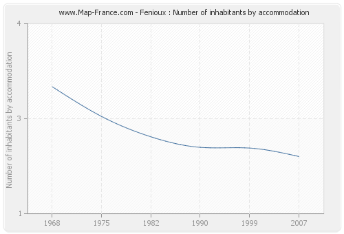 Fenioux : Number of inhabitants by accommodation