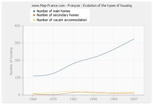 François : Evolution of the types of housing