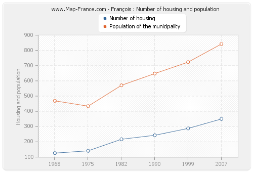 François : Number of housing and population
