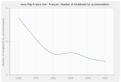 François : Number of inhabitants by accommodation