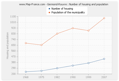 Germond-Rouvre : Number of housing and population